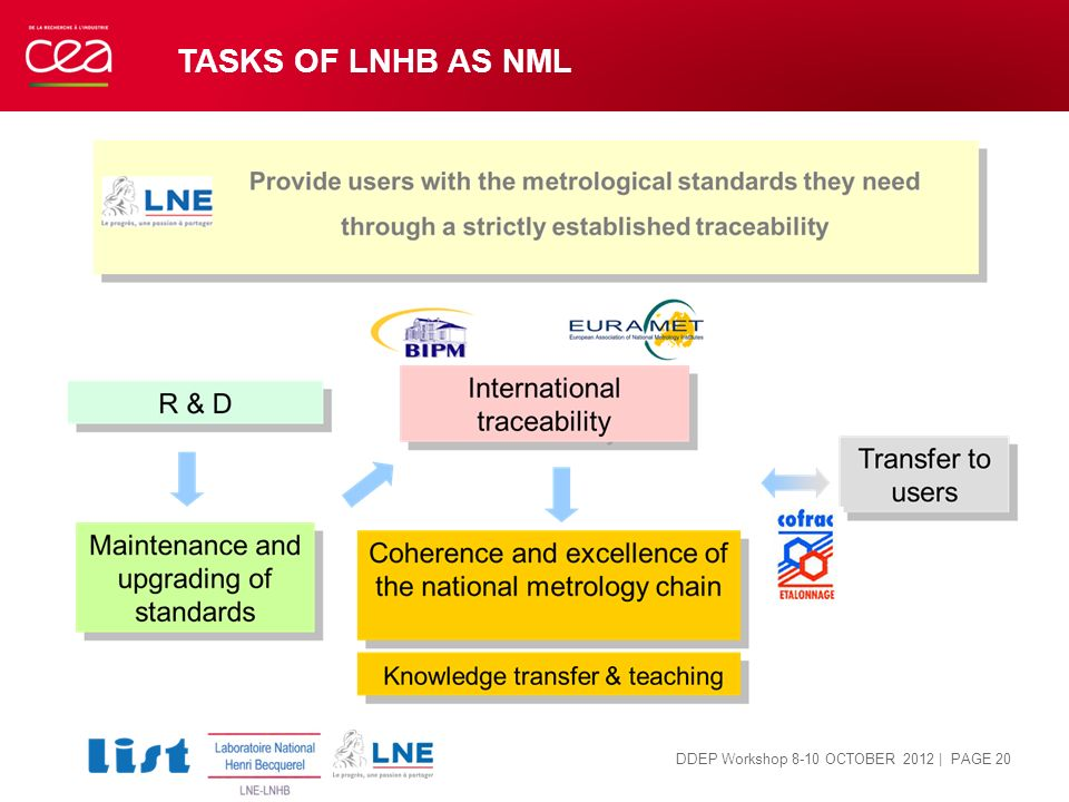 TASKS of LNHB as NML DDEP Workshop 8-10 OCTOBER 2012