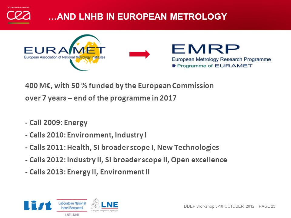 …and LNHB in European METROLOGY
