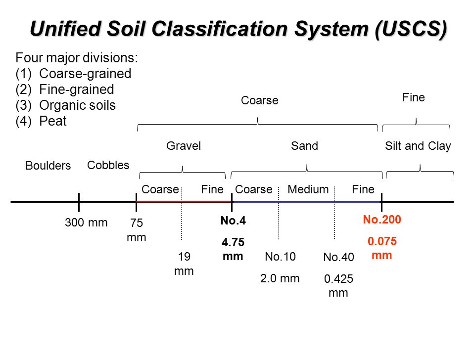Soil index properties and classification ppt video for Soil classification