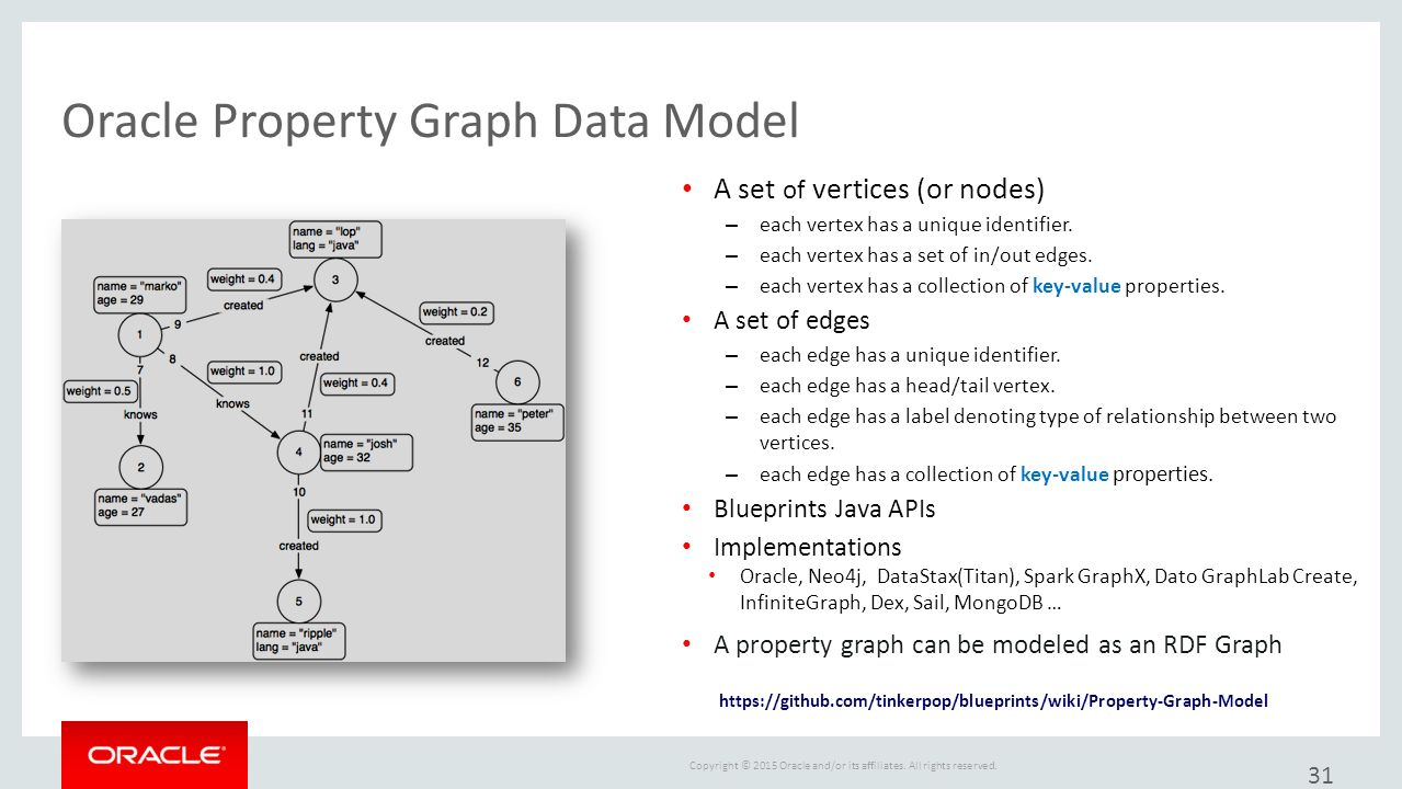 Introduction to oracle semantic technologies ppt download oracle property graph data model malvernweather Gallery
