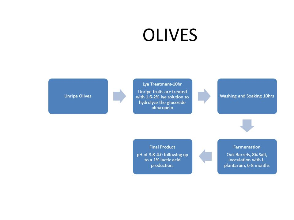 OLIVES Unripe Olives. Unripe fruits are treated with 1.6-2% lye solution to hydrolyze the glucoside oleuropein.
