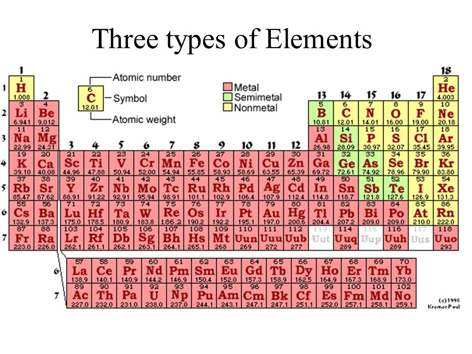 Elements and periodic table ppt video online download 5 three types of elements urtaz Gallery