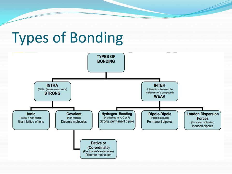 types of harness connector types of bonding diagram