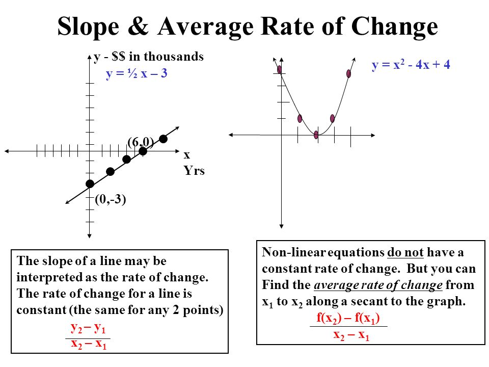 Review topics chapter 0 1 ppt download slope average rate of change ccuart Choice Image