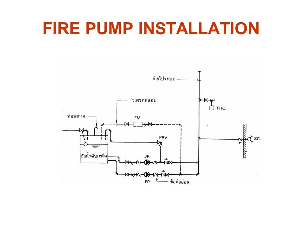 Me444 engineering piping system design ppt video online download on fire pump wiring diagram fire pump jockey pump wiring Fill-Rite Pump Wiring Diagram