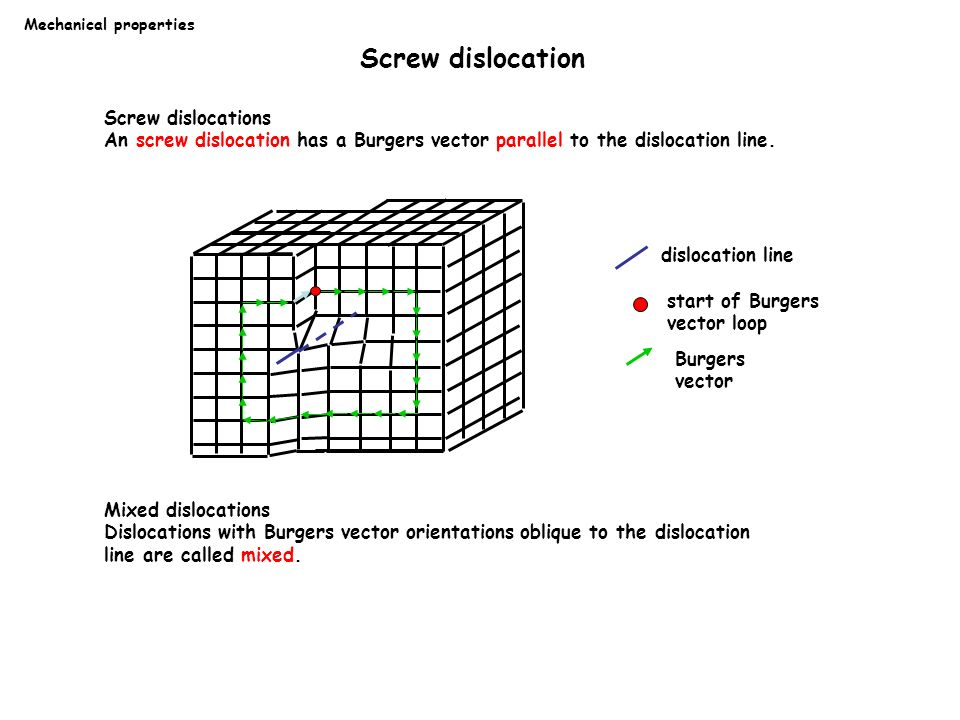 Dislocation Movement In Ceramics Structural Ceramics Ppt