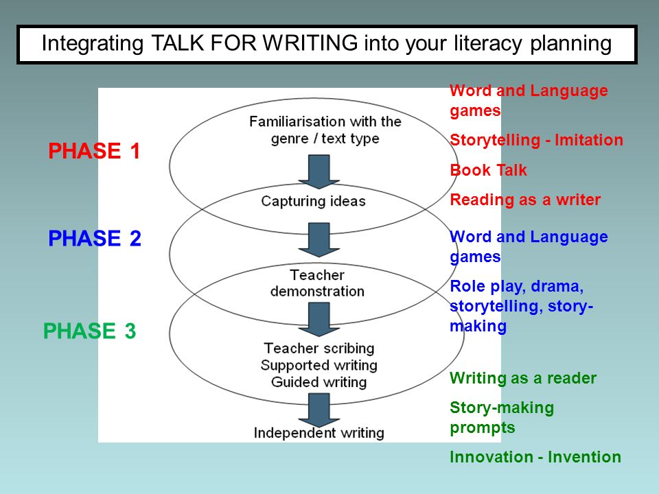 strategies for writing across the curriculum strategies