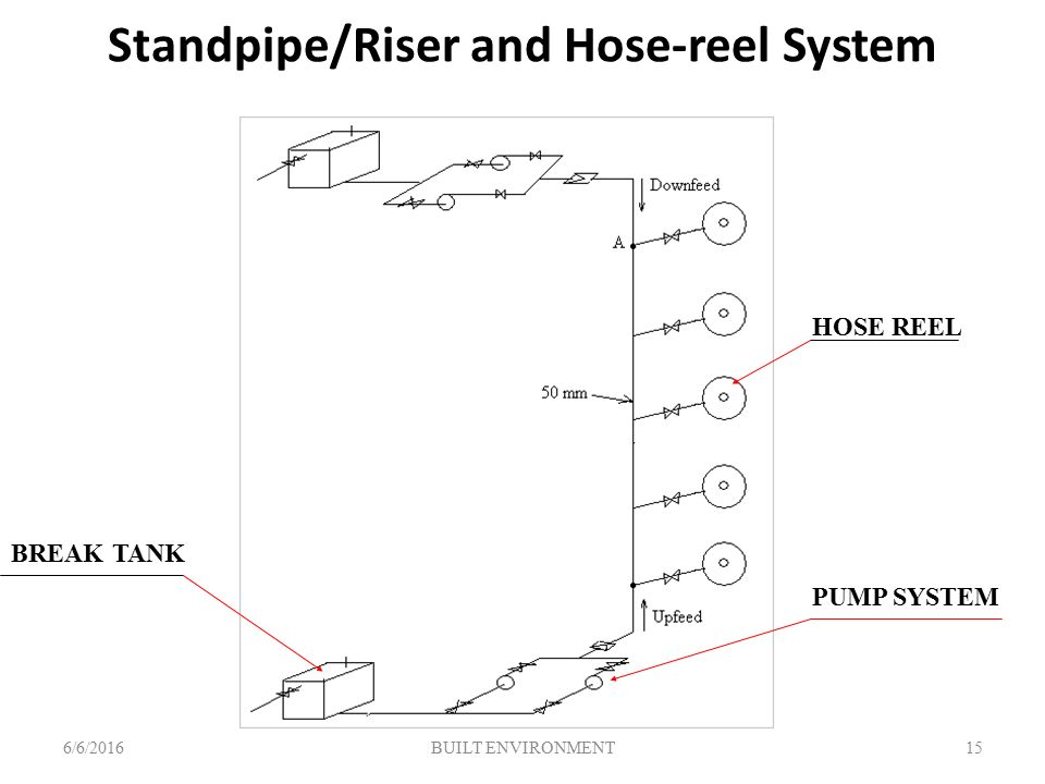 List of Synonyms and Antonyms of the Word: standpipe riser
