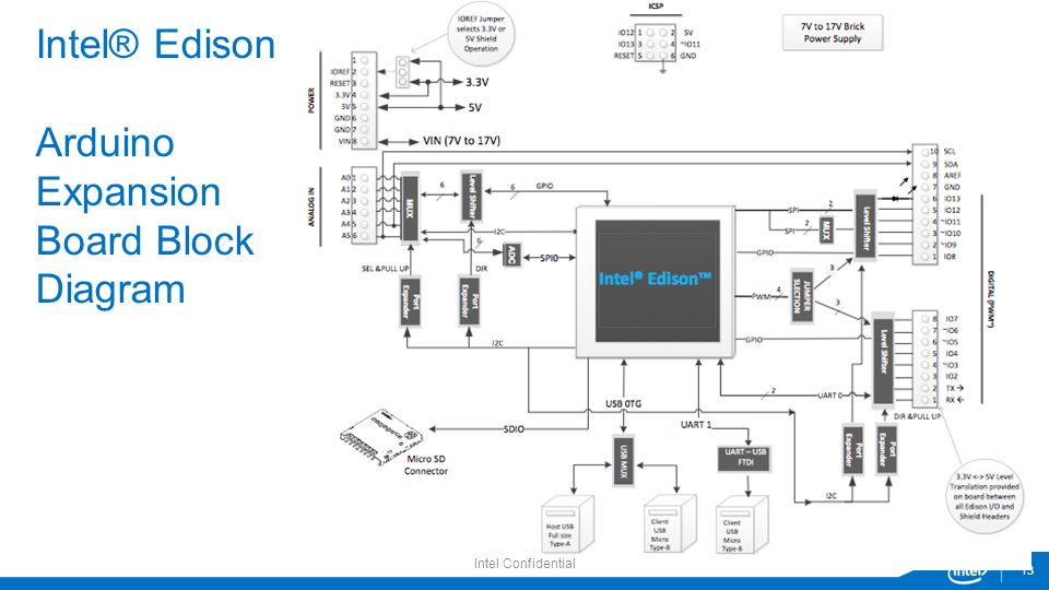 Intel edison family overview smg field training ppt