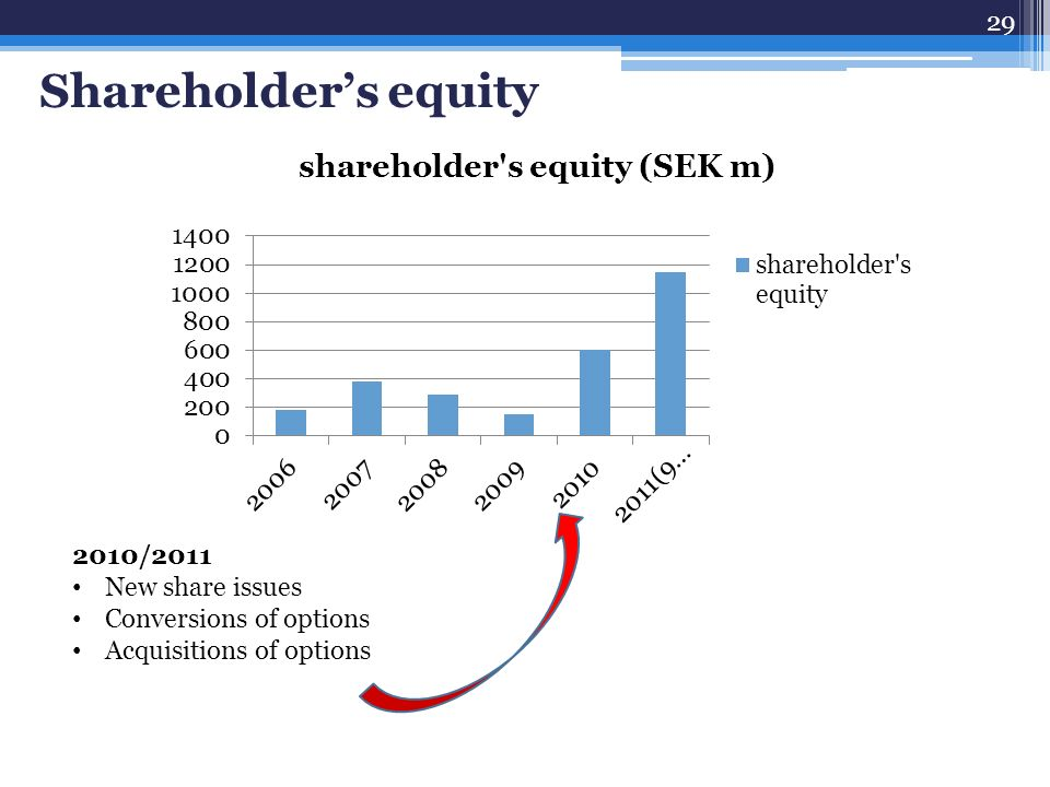 shareholder s equity Shareholders' equity (or stockholders' equity, shareholders' funds, shareholders' capital or similar terms) represents the equity of a company as divided among shareholders of common or preferred stock.