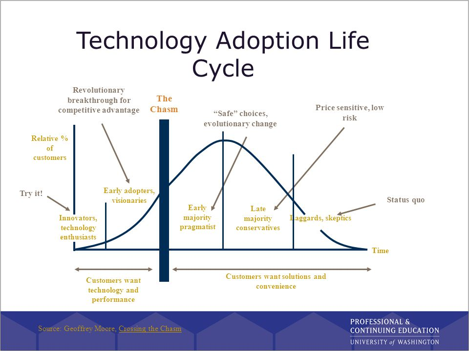 adoption cycle models Continuous improvement is an ongoing effort to improve the quality of products, services or processes quality tools used for continuous improvement include the plan-do-check-act (pdca) cycle, six sigma, lean, and total quality management ne.