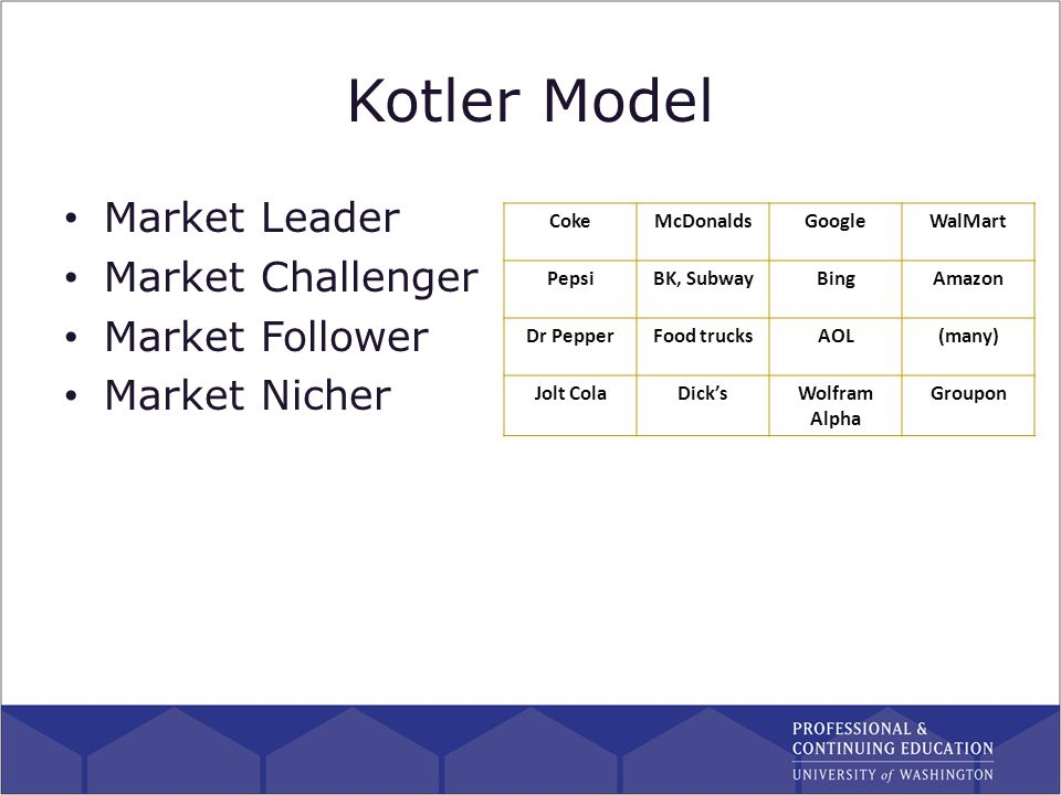 Market Leader Challenger Follower Nicher Examples Product