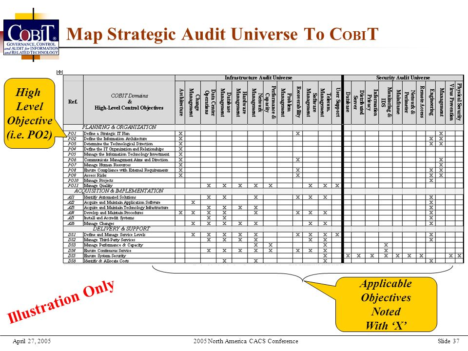 Strategic audit report