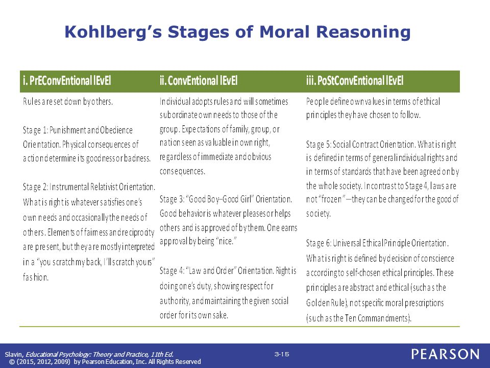 kohlbergs presentation of the stages of moral reasoning that helped me to better structure my classr
