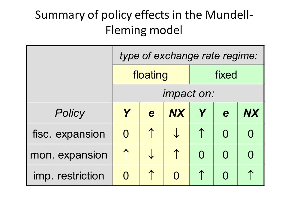 impact of the fixed exchange rate Working paper on the causes and effects of exchange rate volatility on economic  proponents of fixed exchange rate have often argued that flexible exchange rate.