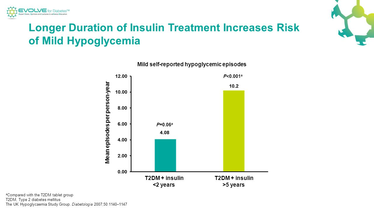The Hospital Management of Hypoglycaemia in Adults with ...