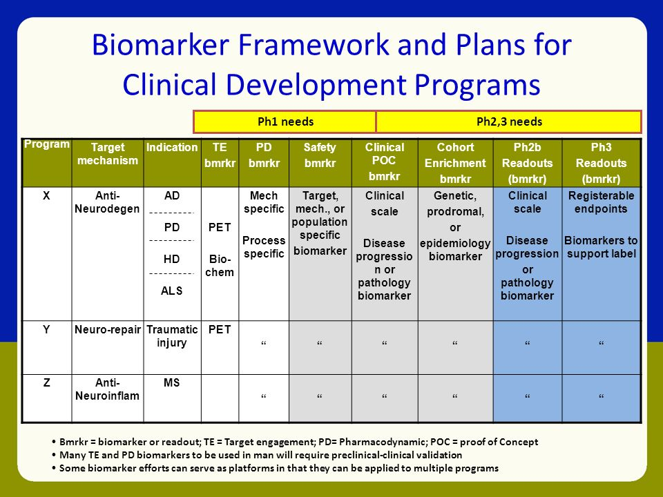 Early stage clinical drug development more than just