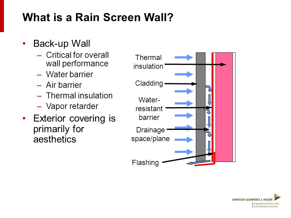 The Ins And Outs Of Metal Rainscreen Wall Systems Ppt