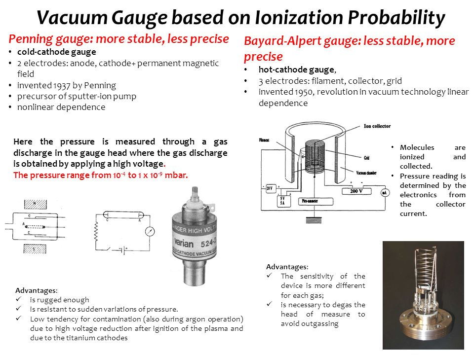 Vacuum Laboratory D Alesini S Bini F Cioeta Ppt