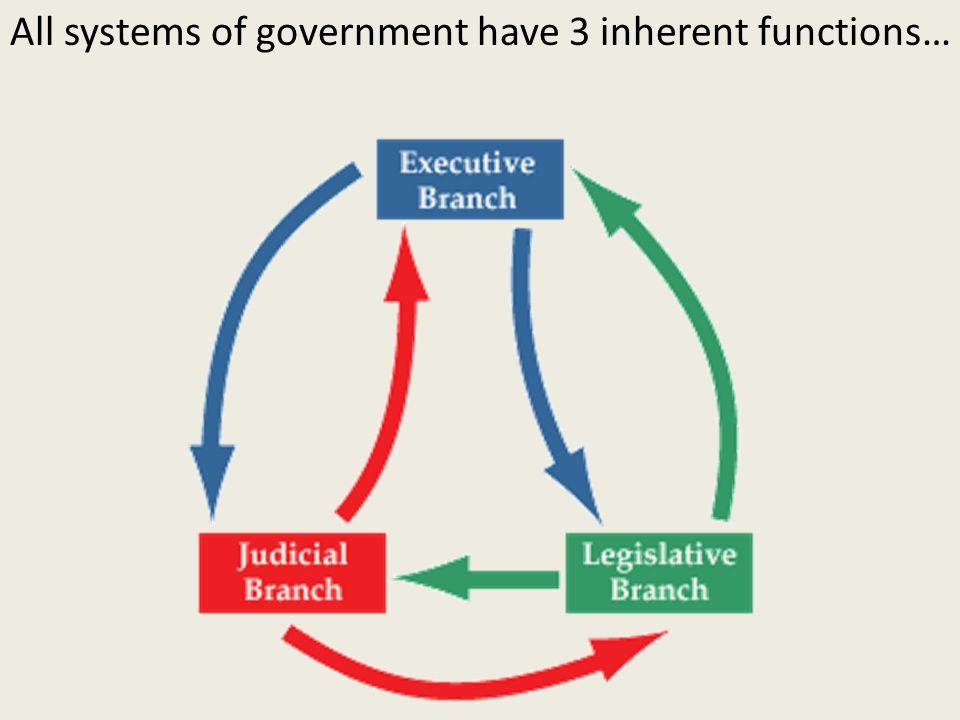 functions of the government Another important function of the constitution is to divide power between the national government and the state governments this division of authority is referred to as federalism the federal government is very strong, with much power over the states, but at the same time, it is limited to the powers enumerated in the constitution.