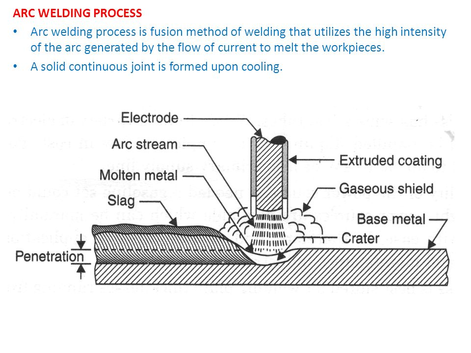 ARC WELDING PROCESS