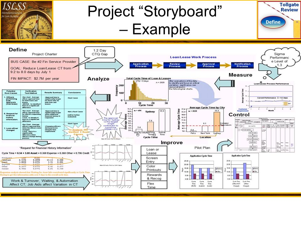 Lean Six Sigma Executive Overview - Ppt Downloadproject Storyboard