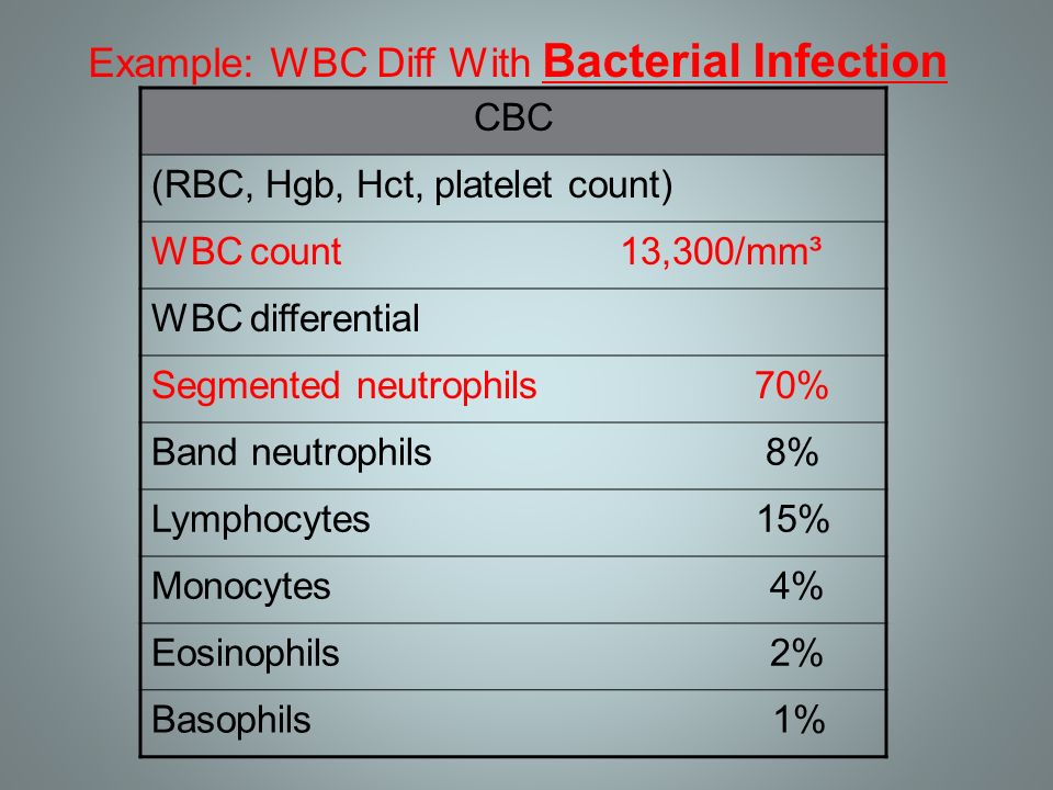 how to read wbc count results