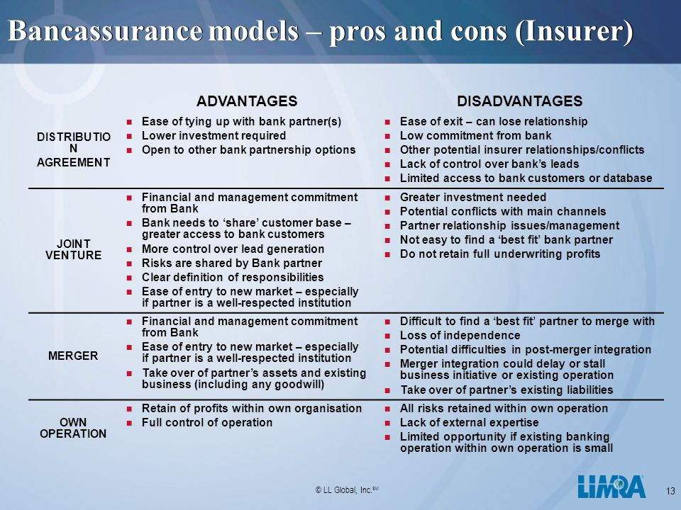 advantages and disadvantages of bancassurance The area of bancassurance to creation, exposure and implementation of risks   have their advantages and disadvantages that are associated with specific start.