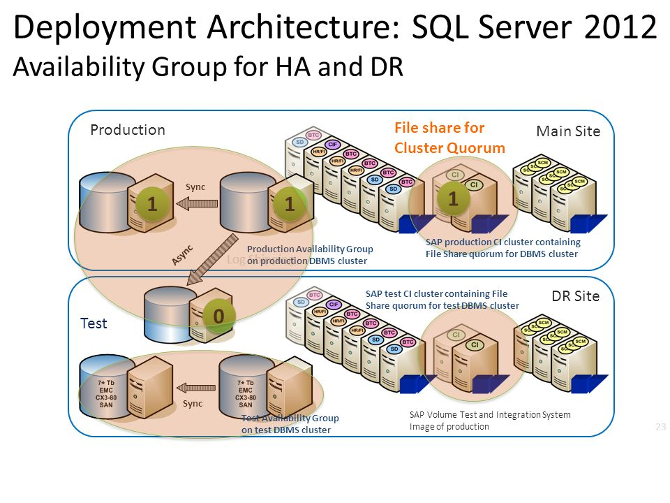 Sql Server 2012 Alwayson Ha And Dr Design Patterns And
