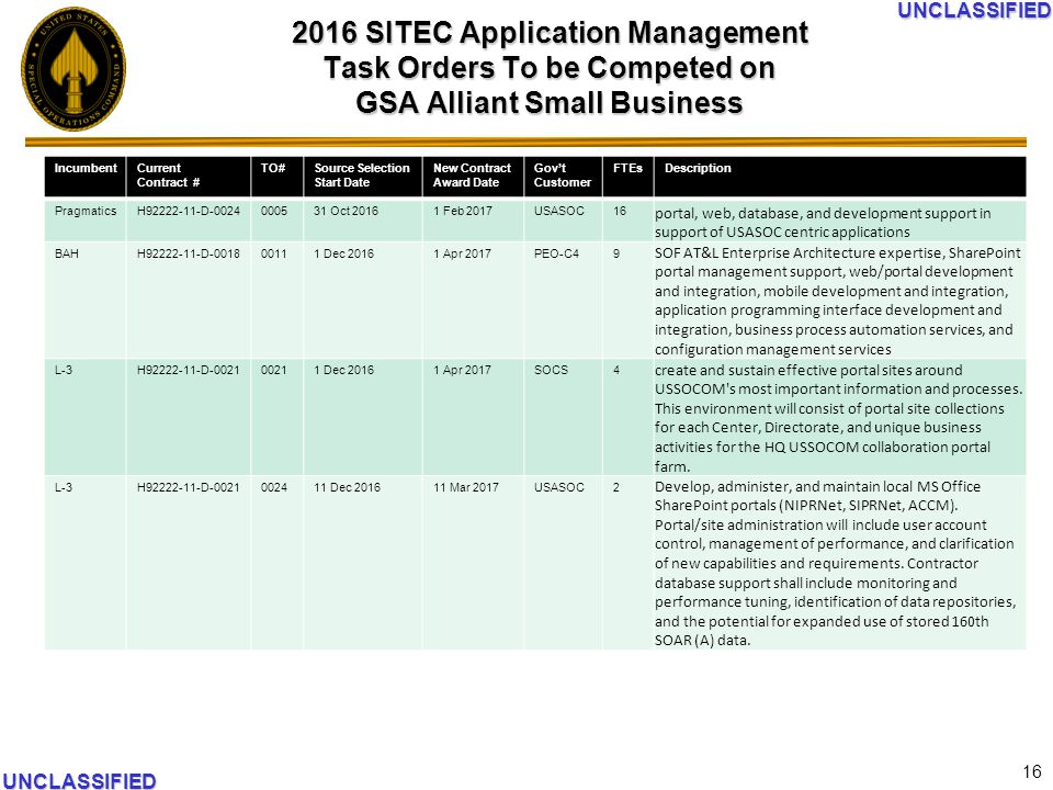 Sitec Application Management Task Orders To Be Competed On Gsa Alliant Small Business
