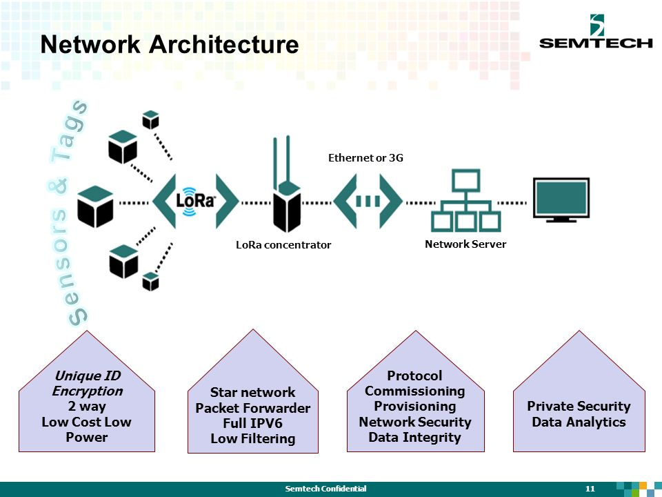 network security architectures pdf download
