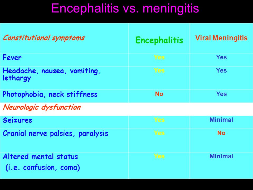 viral infections of the cns ppt video online download