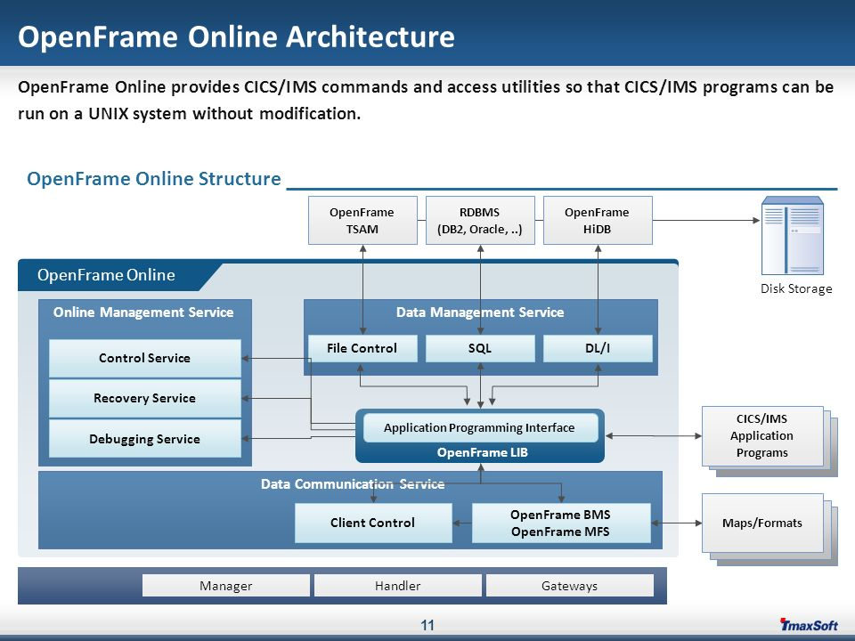 Openframe Rehosting Solution Ppt Download