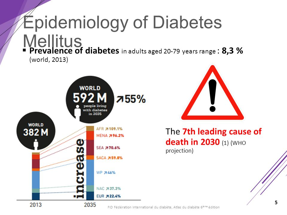 current epidemiology of diabetes in the Pdf | diabetes mellitus is a chronic health problem of all age groups, both gender, involves rural and urban areas and developing and developed countries globally the aim of this study was to .