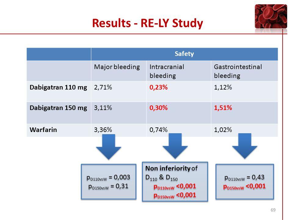 Randomized Evaluation of Long Term Anticoagulant Therapy ...