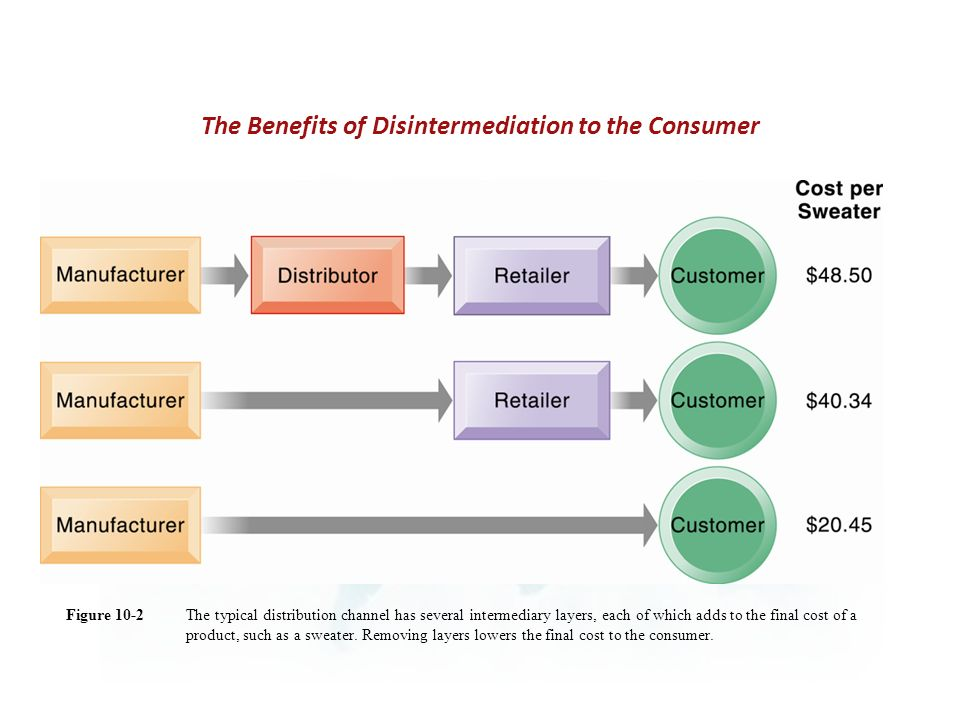 The Benefits of Disintermediation to the Consumer