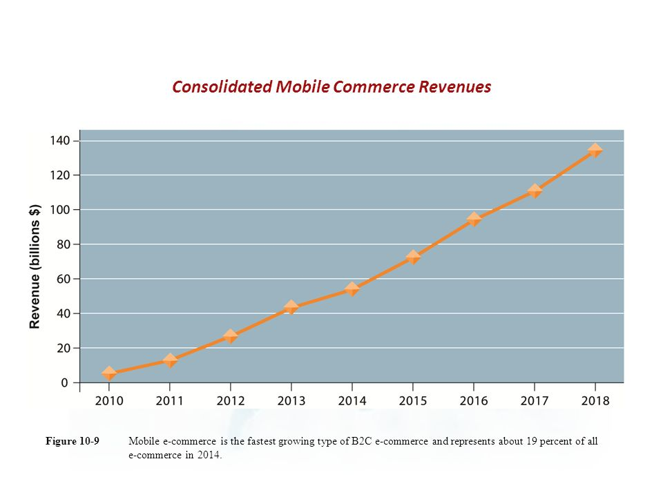 Consolidated Mobile Commerce Revenues
