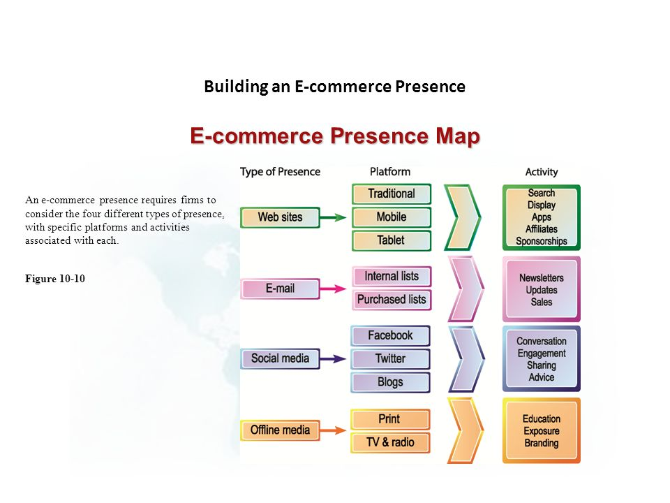 Building an E-commerce Presence E-commerce Presence Map