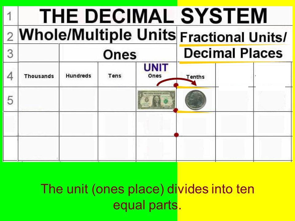 The unit (ones place) divides into ten equal parts.