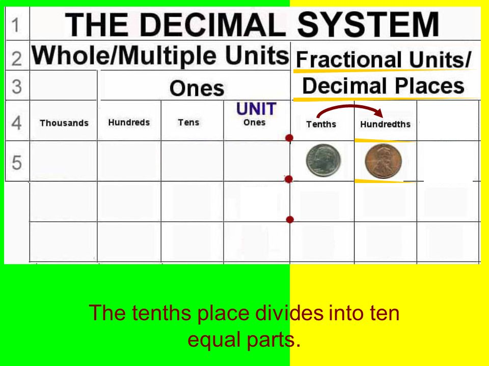 The tenths place divides into ten equal parts.