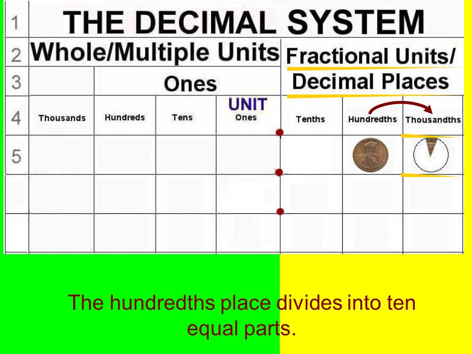 The hundredths place divides into ten equal parts.