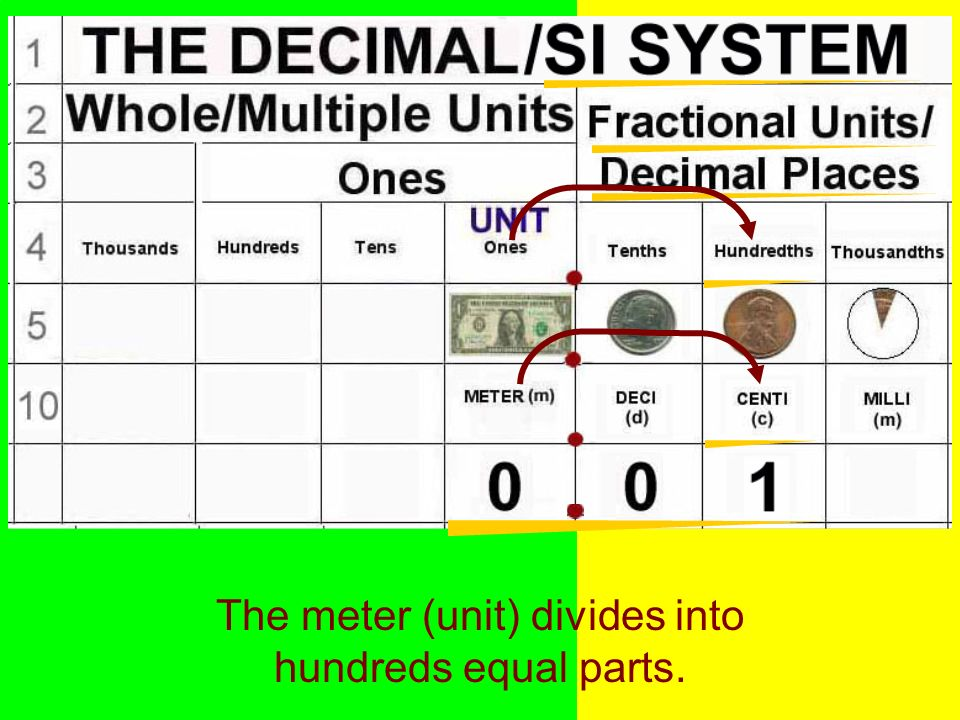 The meter (unit) divides into hundreds equal parts.