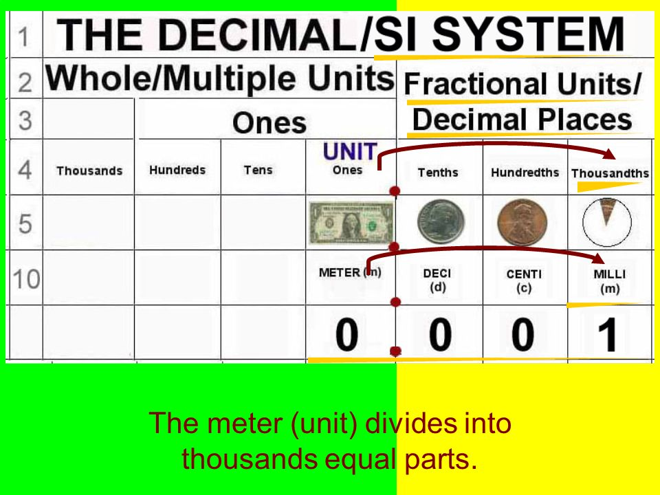 The meter (unit) divides into thousands equal parts.