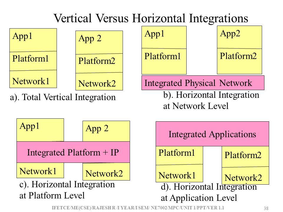 Vertical Versus Horizontal Integrations