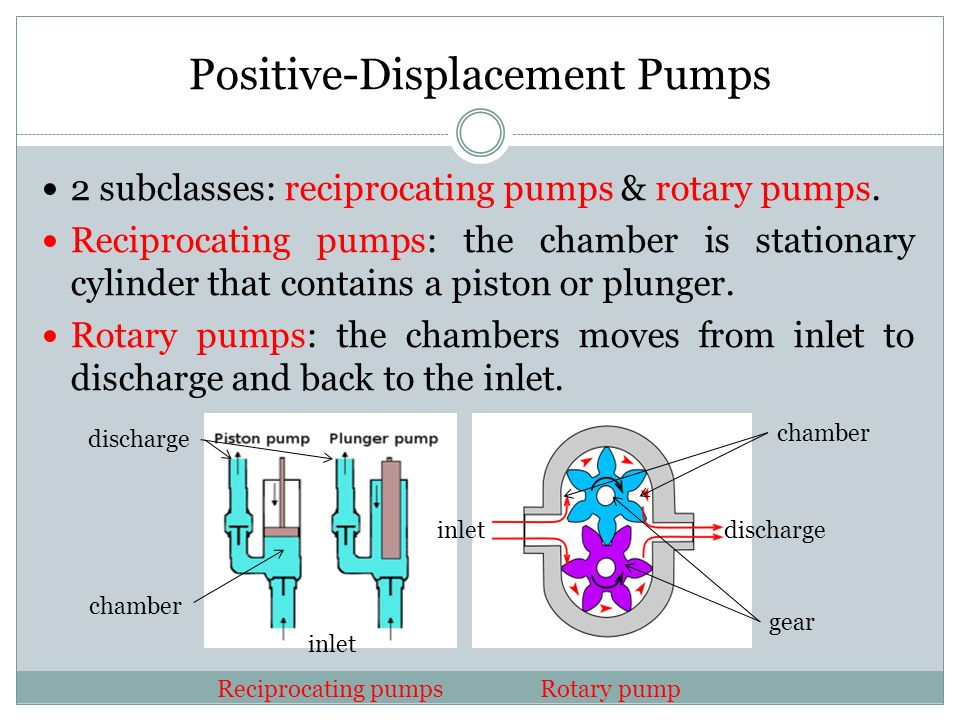 Positive-Displacement Pumps