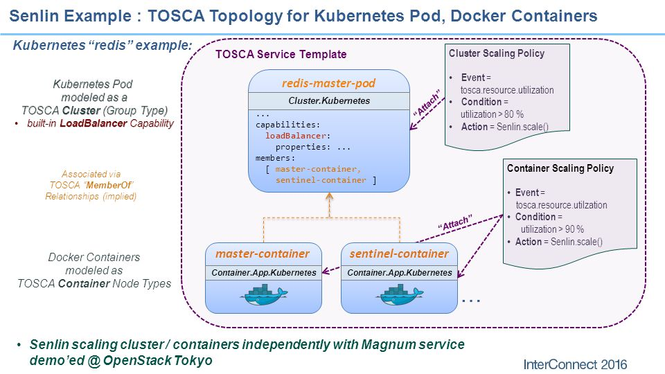 Tosca orchestration and management in openstack ppt video online 10 openstack tacker project malvernweather Choice Image