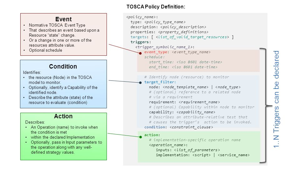 Tosca orchestration and management in openstack ppt video online senlin example tosca topology for kubernetes pod docker containers malvernweather Choice Image