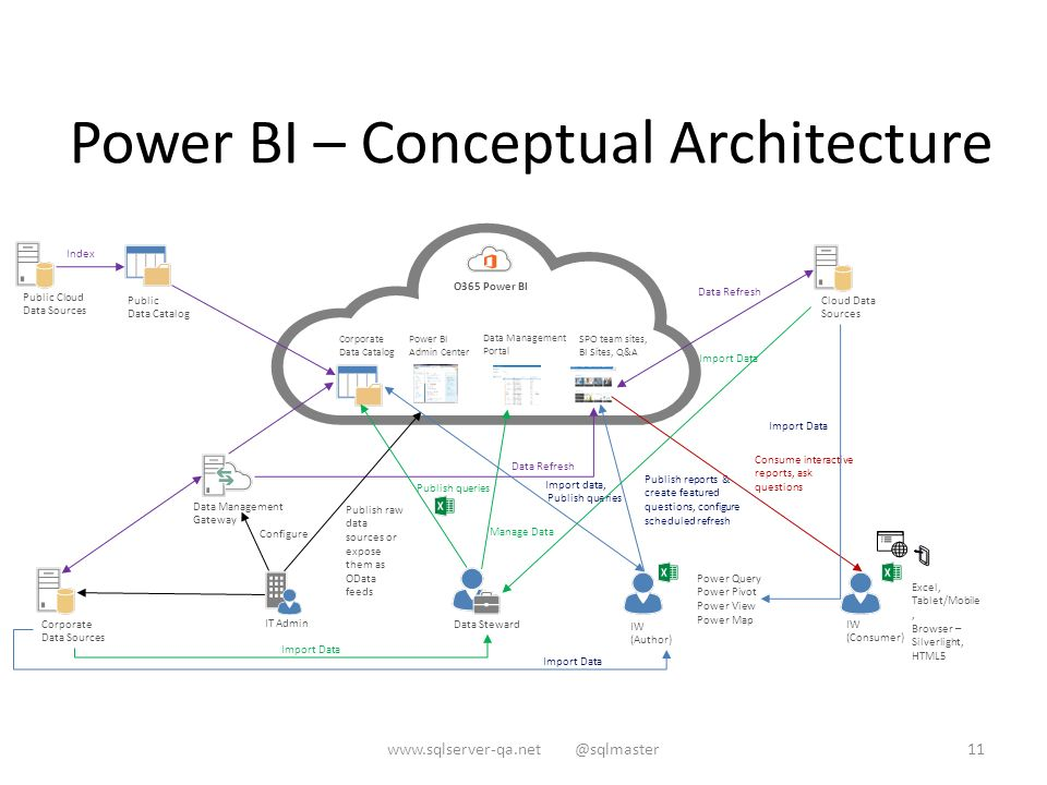 office 365 cloud diagram