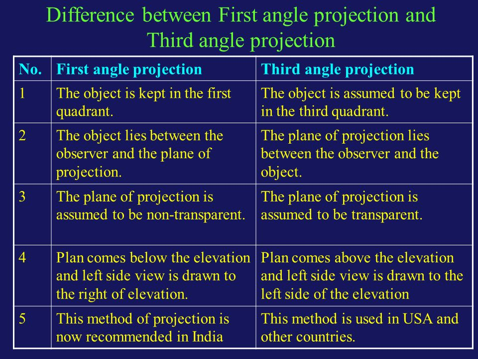 Elevation And Plan Difference : Orthographic projection ppt download