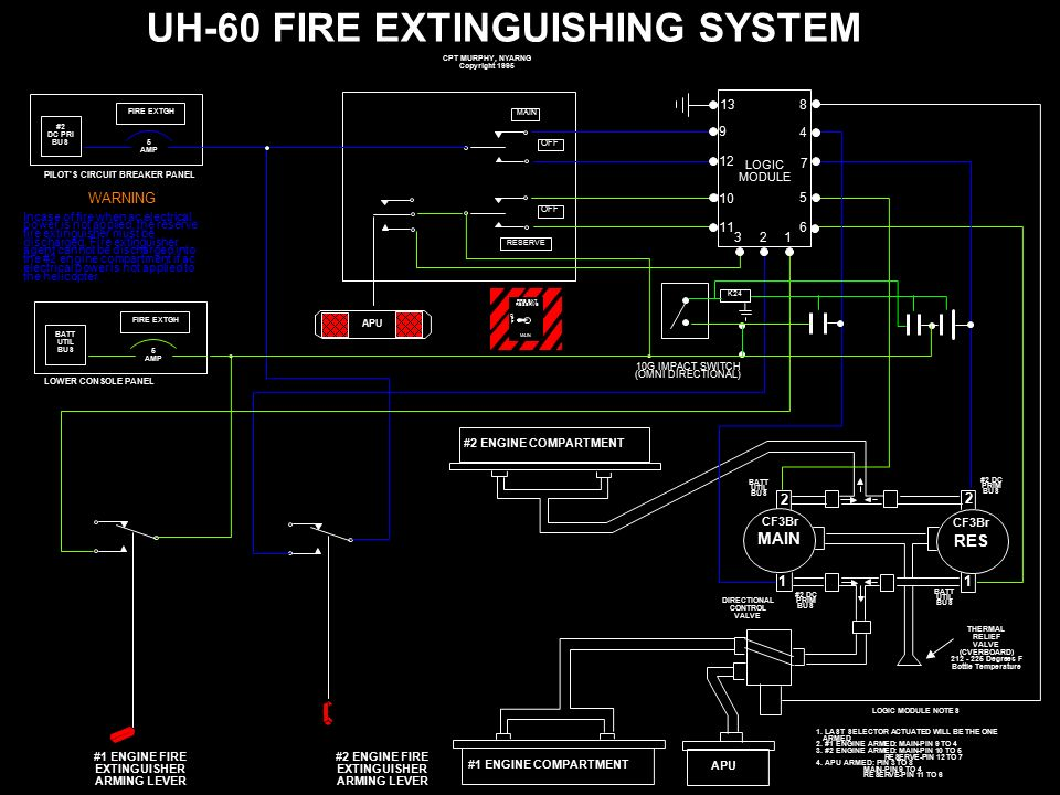 Uh Fire Extinguishing System on Helicopter Engine Diagram